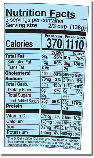 Nutrition Facts Label for Chocolate Chip Cookie Dough