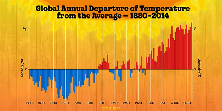 temperature-avg-departures.jpg (temperature)