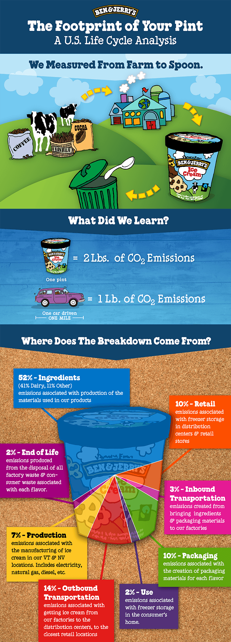 ben and jerry case study summary