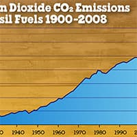 We Are Making a Difference: CO2 Emissions Stalled in 2014