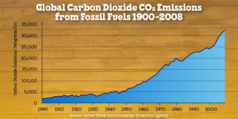 CO2 emissions stalled in 2014 - Ben & Jerry's