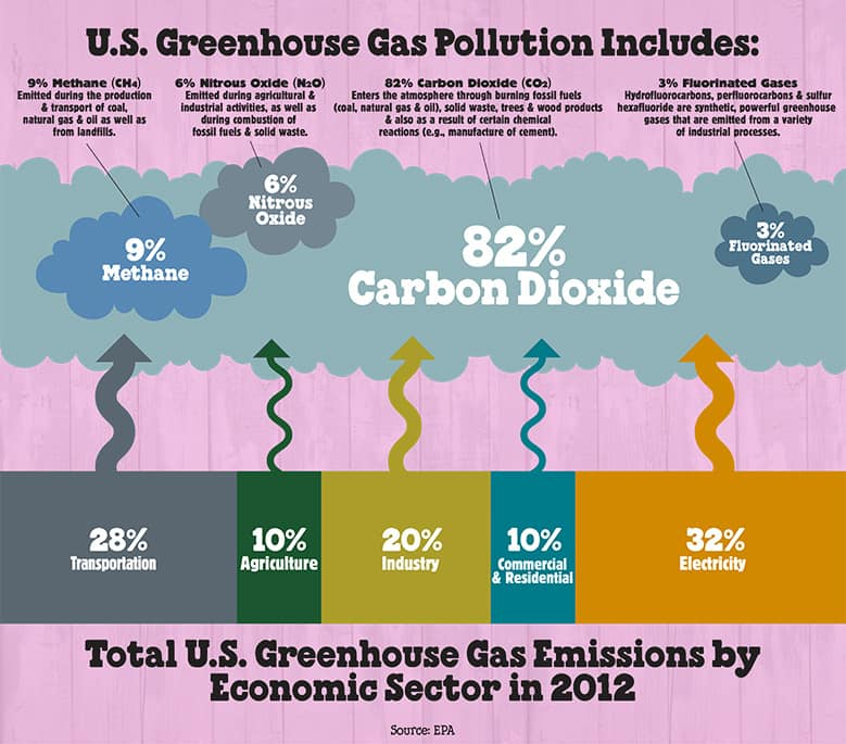 Greenhouse Gases 101 Ben Jerry S