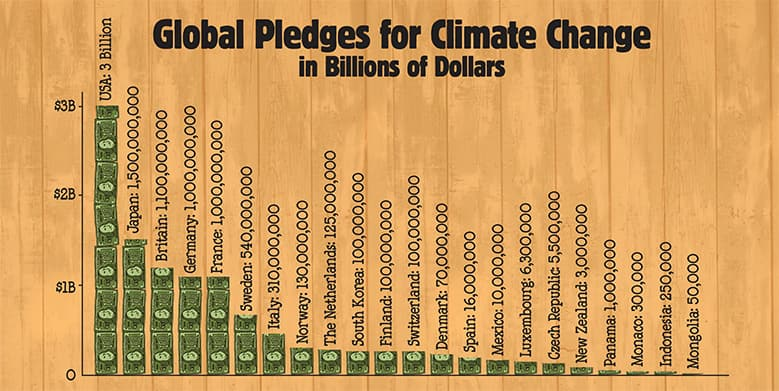 Global Monies Pledged for Climate Change in Billions