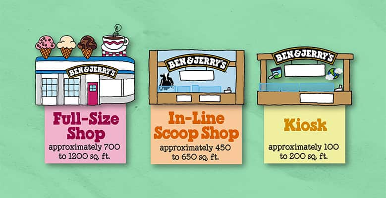 employee motivation techniques at ben jerry s Motivational strategies used to motive employees at ben jerry s for this task i have chosen to write about ben and jerrys and haagen-dazs ice cream these are two rival brands at the top end of the market.
