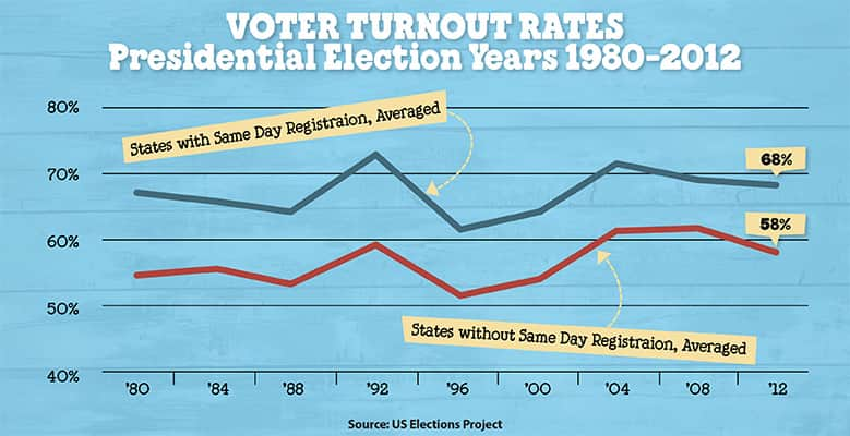 a voter turnout graph (totalCostElections)