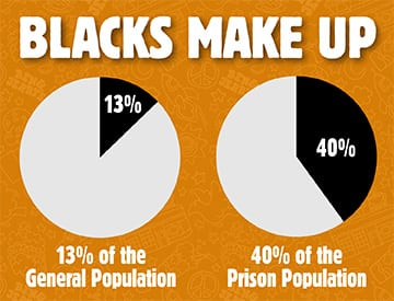 Blacks make up 13% of the general population, yet 40% of the prison population.