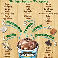 Breaking Phish Food Down by the Numbers
