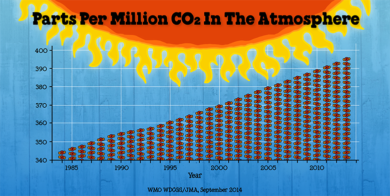 CO2-in-atmsophere-mole-fraction-blog.png