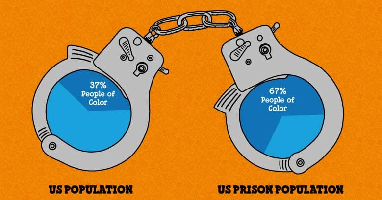Illustrated stat showing that while the US population is 37% people of color, the US prison population is 67% people of color
