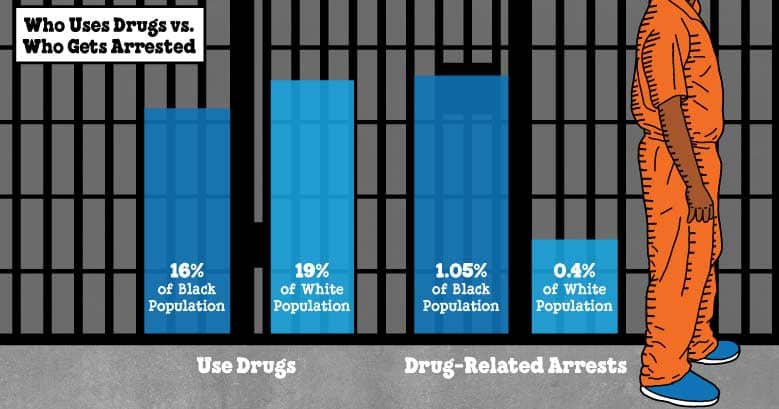 Illustrated stat showing that while Black and white Americans use drugs at similar rates, Black people are arrested at much higher rates