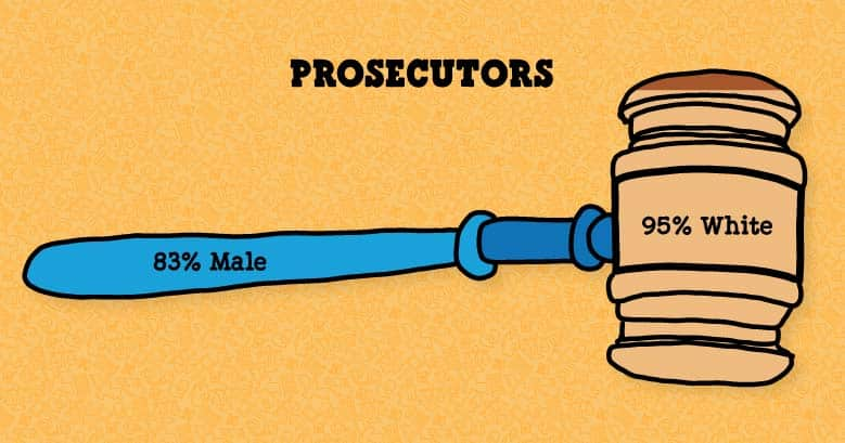 Illustrated stat showing that US prosecutors are 83% male and 95% white
