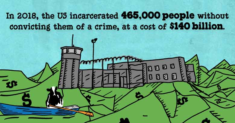 Illustrated stat showing that in 2018, the US incarcerated 465,000 people without convicting them of a crime, at a cost of $140 billion