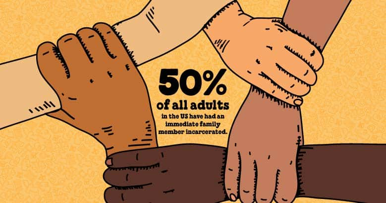 Illustrated stat showing that 50% of all adults in the US have had an immediate family member incarcerated