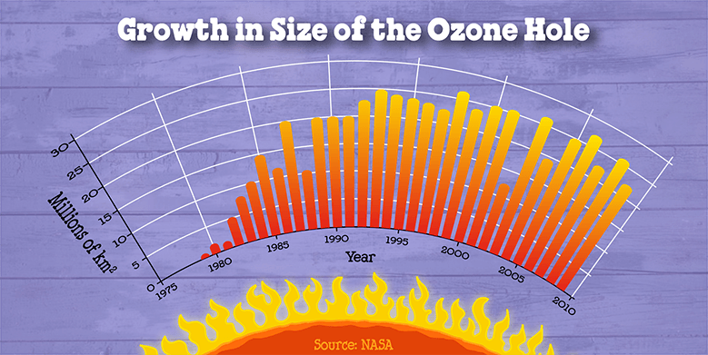 Ozone Hole Growth - Ben & Jerry's
