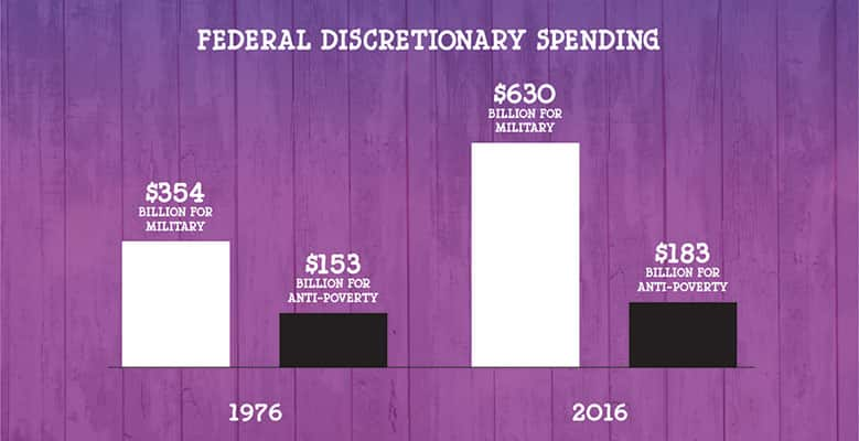 Military spending, 1976 and 2016