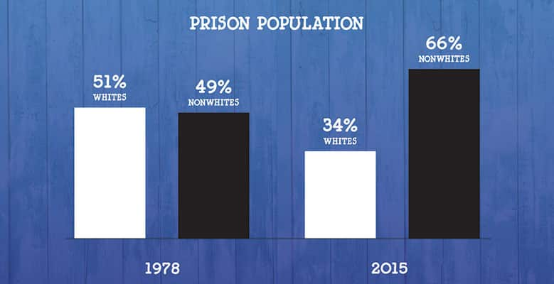 Prison populations, 1978 and 2015