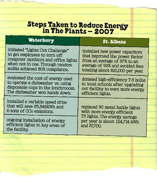 6.2.1_energyReductionSteps.jpg