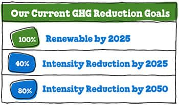 GHG-reduction-goals-chart-350w.jpg