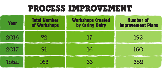 caring-dairy-2017-summary-chart.png