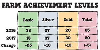 caring-dairy-silver-gold-farm-chart.png