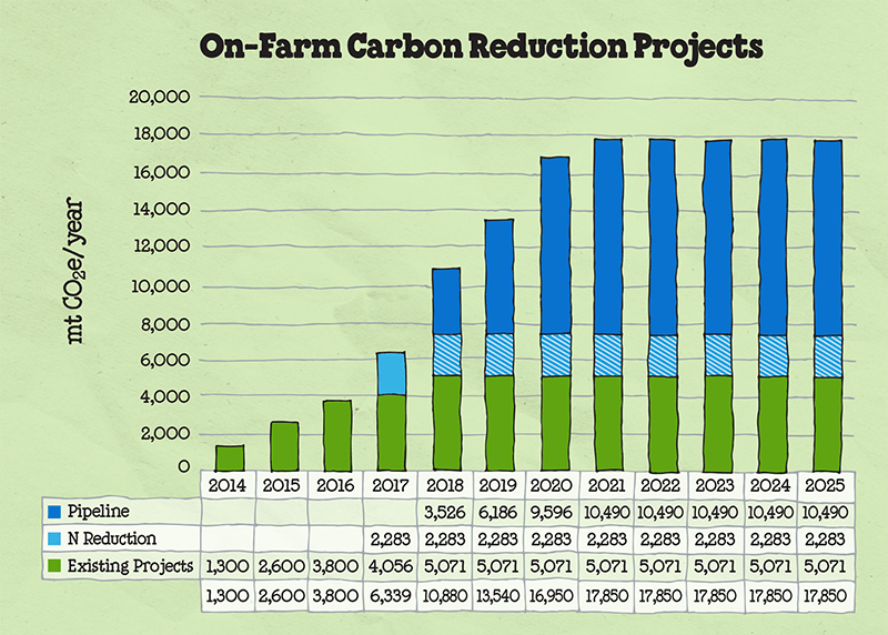 on-farm-co2-reduction-chart-grid.png