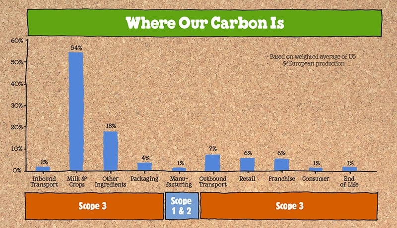 where-our-carbon-is-chart.jpg