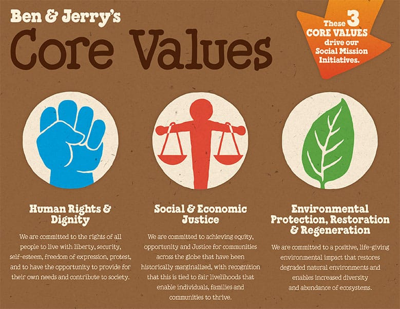 Graphic of Ben & Jerry's Core Values