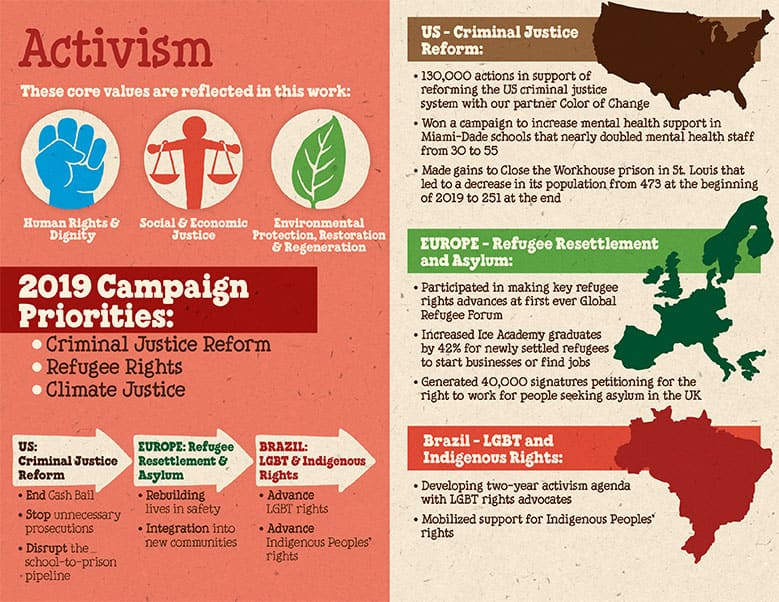Graphics on Activism