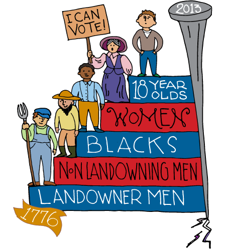 Expanded Voting for Blacks, Women, and 18-year-olds