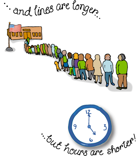 Voting Lines Are Longer, But the Hours Are Shorter