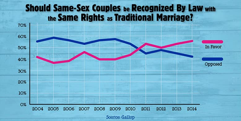 Same Sex Marriage Rights Same As Traditional Marriage
